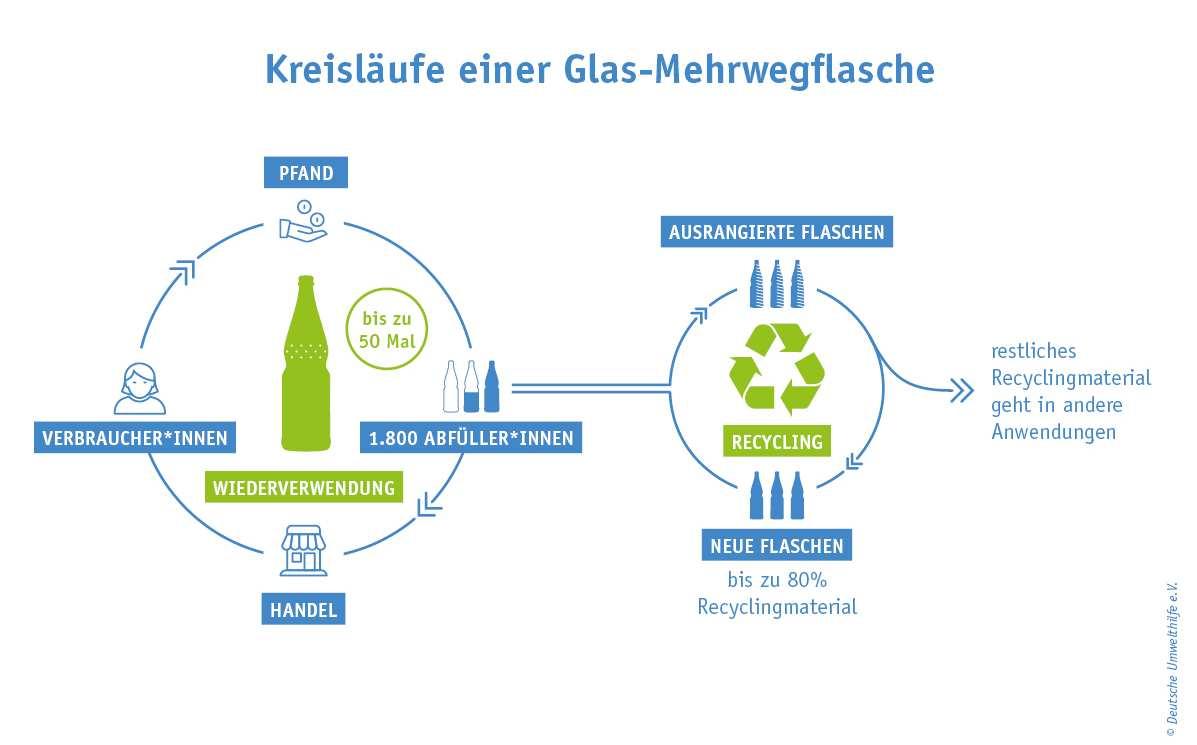 Kreislauf Glas-Mehrwegflasche
